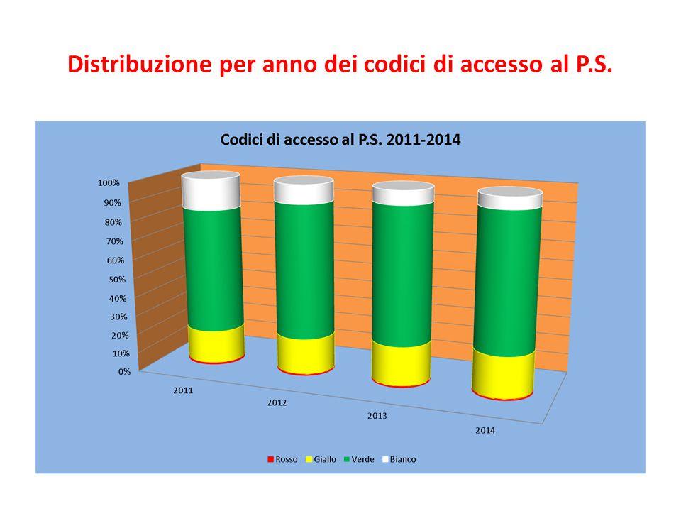 Distribuzione per anno dei codici di accesso al P.S.