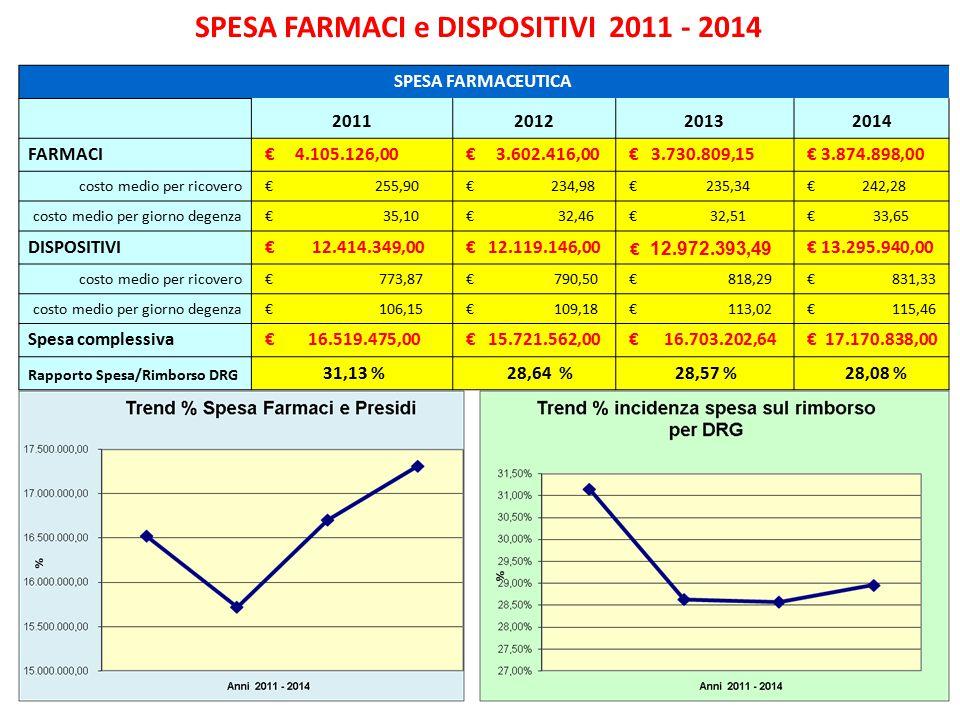 SPESA FARMACI e DISPOSITIVI 2011 - 2014 SPESA FARMACEUTICA 2011201220132014 FARMACI € 4.105.126,00 € 3.602.416,00 € 3.730.809,15 € 3.874.898,00 costo