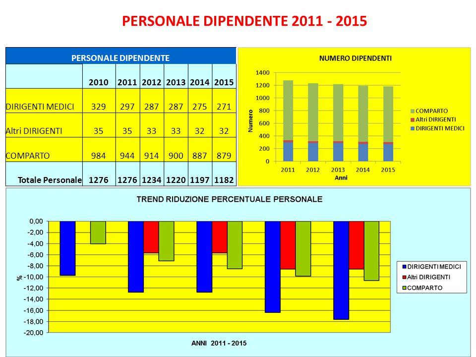 PERSONALE DIPENDENTE 2011 - 2015 PERSONALE DIPENDENTE 201020112012201320142015 DIRIGENTI MEDICI329297287 275271 Altri DIRIGENTI35 33 32 COMPARTO984944