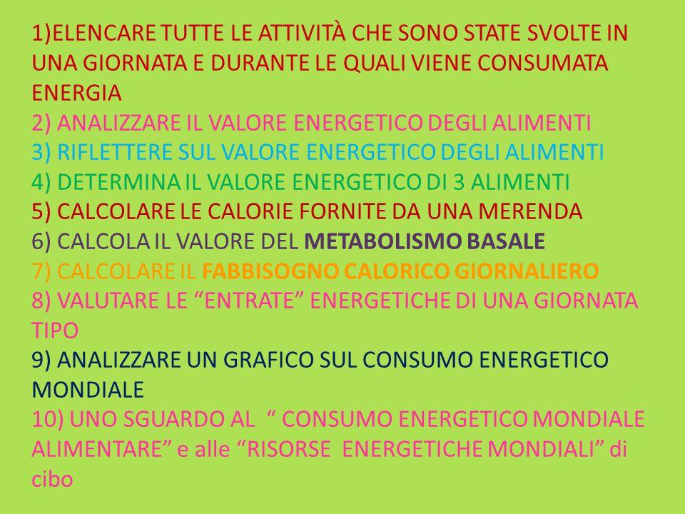 1)ELENCARE TUTTE LE ATTIVITÀ CHE SONO STATE SVOLTE IN UNA GIORNATA E DURANTE LE QUALI VIENE CONSUMATA ENERGIA 2) ANALIZZARE IL VALORE ENERGETICO DEGLI