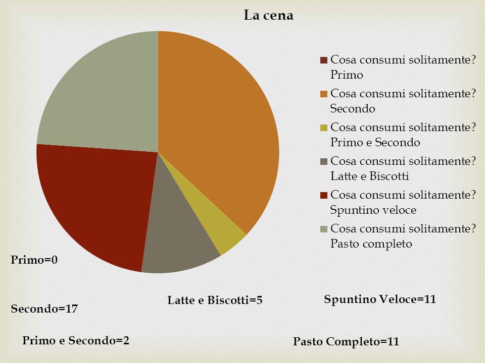 Primo=0 Secondo=17 Primo e Secondo=2 Latte e Biscotti=5 Spuntino Veloce=11 Pasto Completo=11