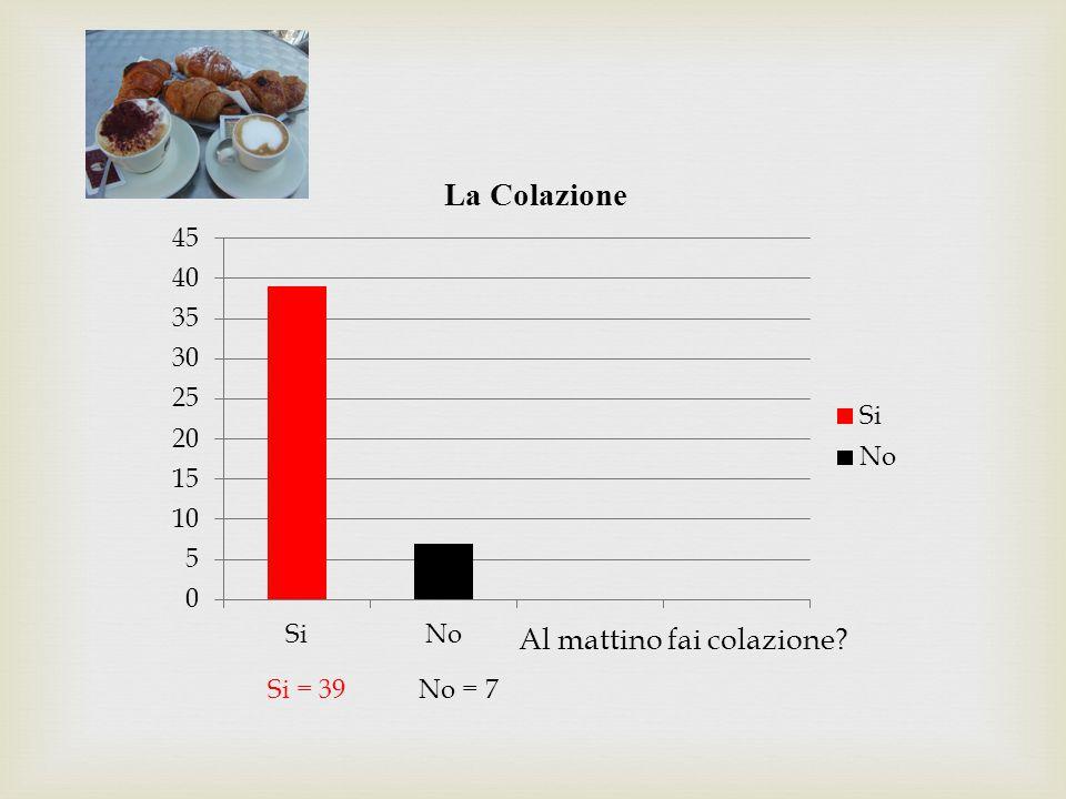 Durante i pasti consumi 2013