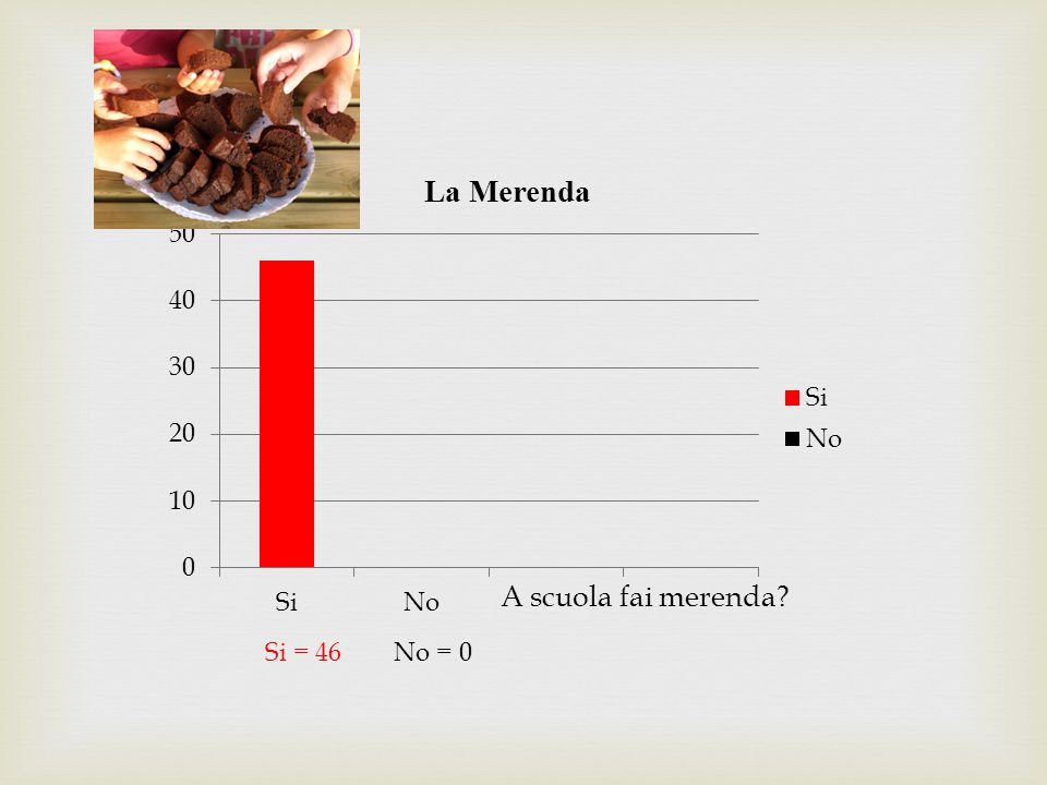 Panino=31 Snack=10 Patatine=3 Dolci=2