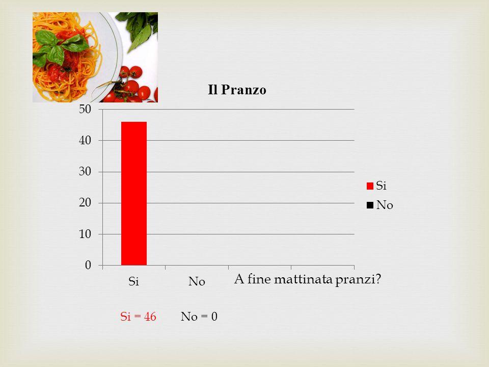Primo=7 Secondo=6 Primo e Secondo=1 Frutta / Verdura=3 Pasto Completo=19
