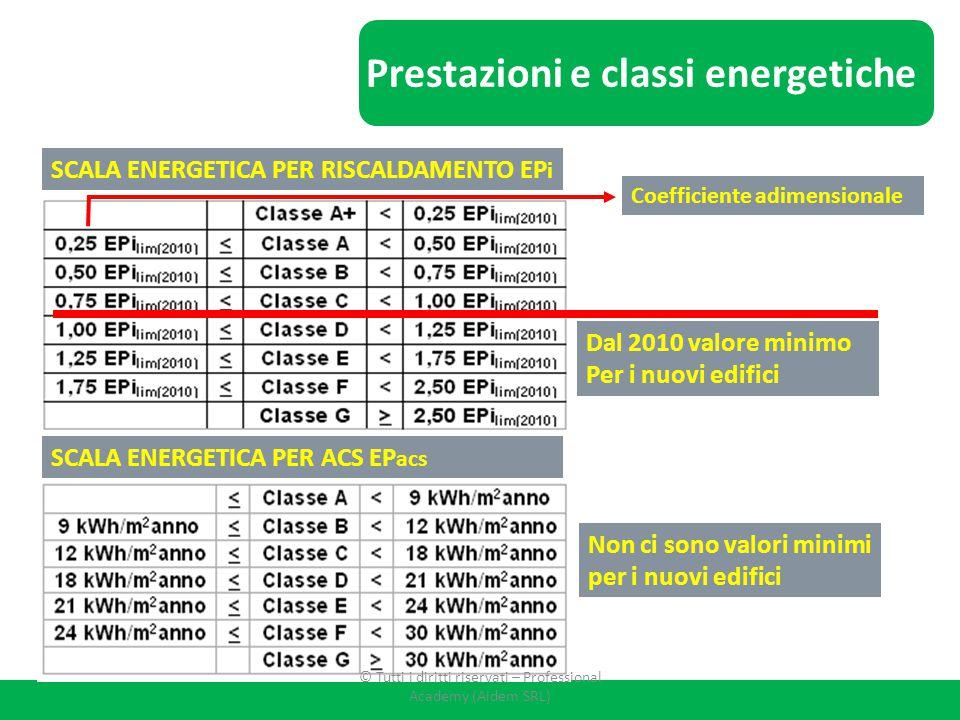Prestazioni e classi energetiche SCALA ENERGETICA PER RISCALDAMENTO EP i SCALA ENERGETICA PER ACS EP acs Dal 2010 valore minimo Per i nuovi edifici No