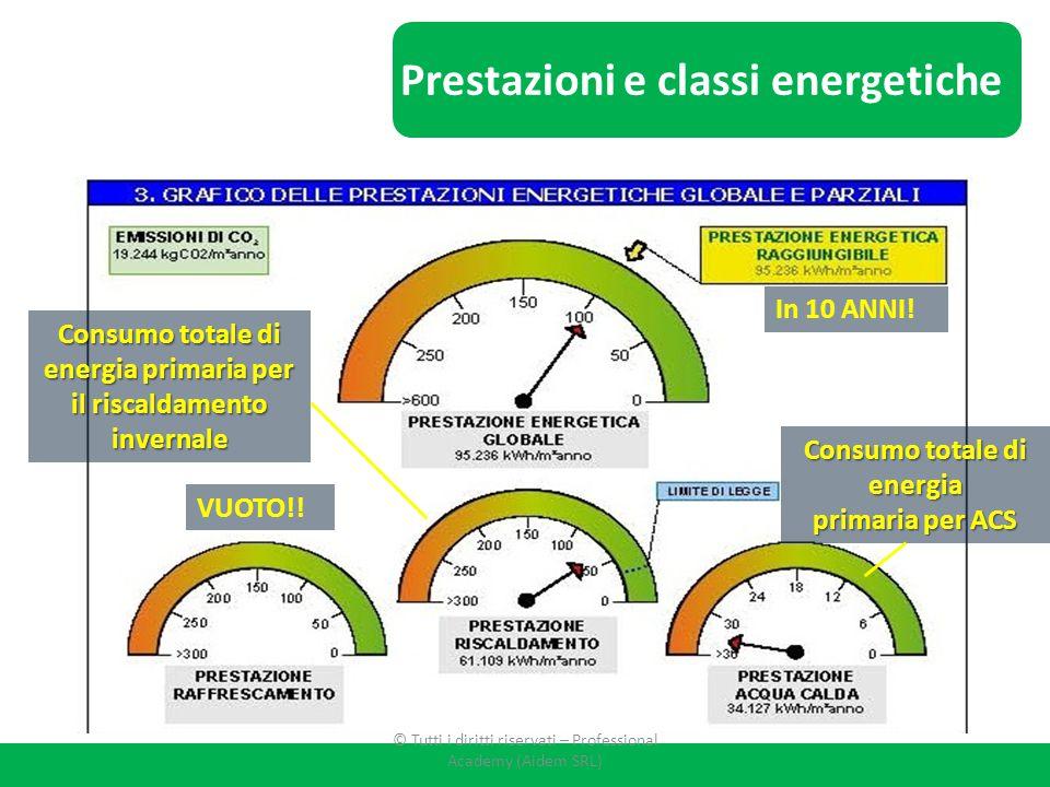 In 10 ANNI! VUOTO!! Consumo totale di energia primaria per ACS Consumo totale di energia primaria per il riscaldamento invernale Prestazioni e classi