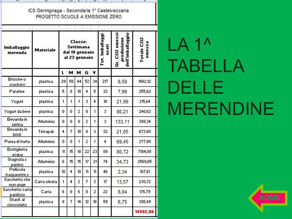 LA 1^ TABELLA DELLE MERENDINE HOME