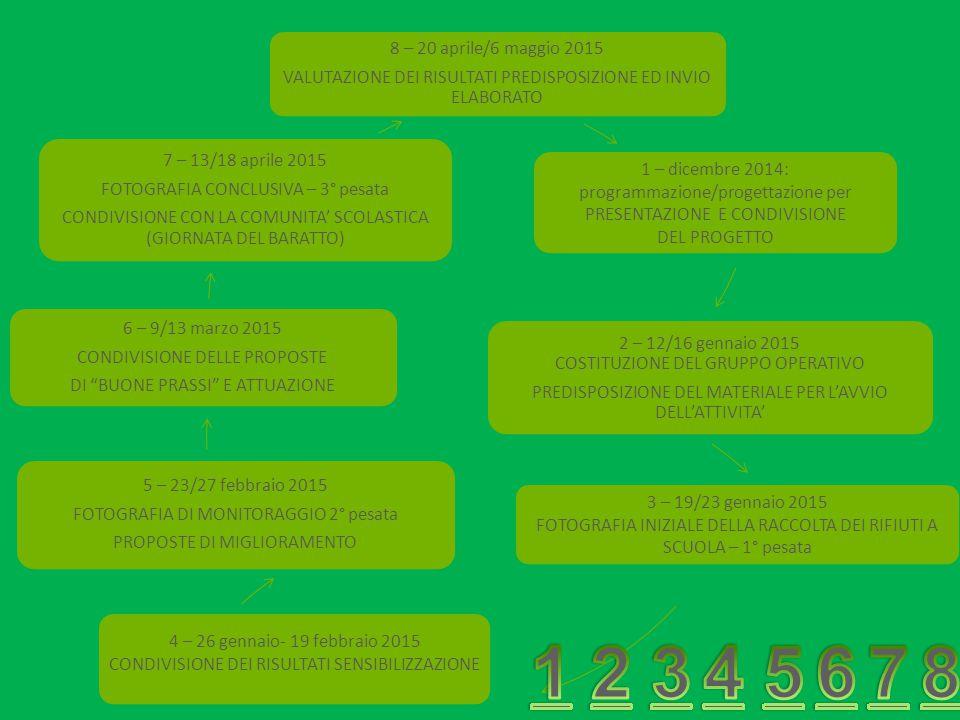 8 – 20 aprile/6 maggio 2015 VALUTAZIONE DEI RISULTATI PREDISPOSIZIONE ED INVIO ELABORATO 1 – dicembre 2014: programmazione/progettazione per PRESENTAZ