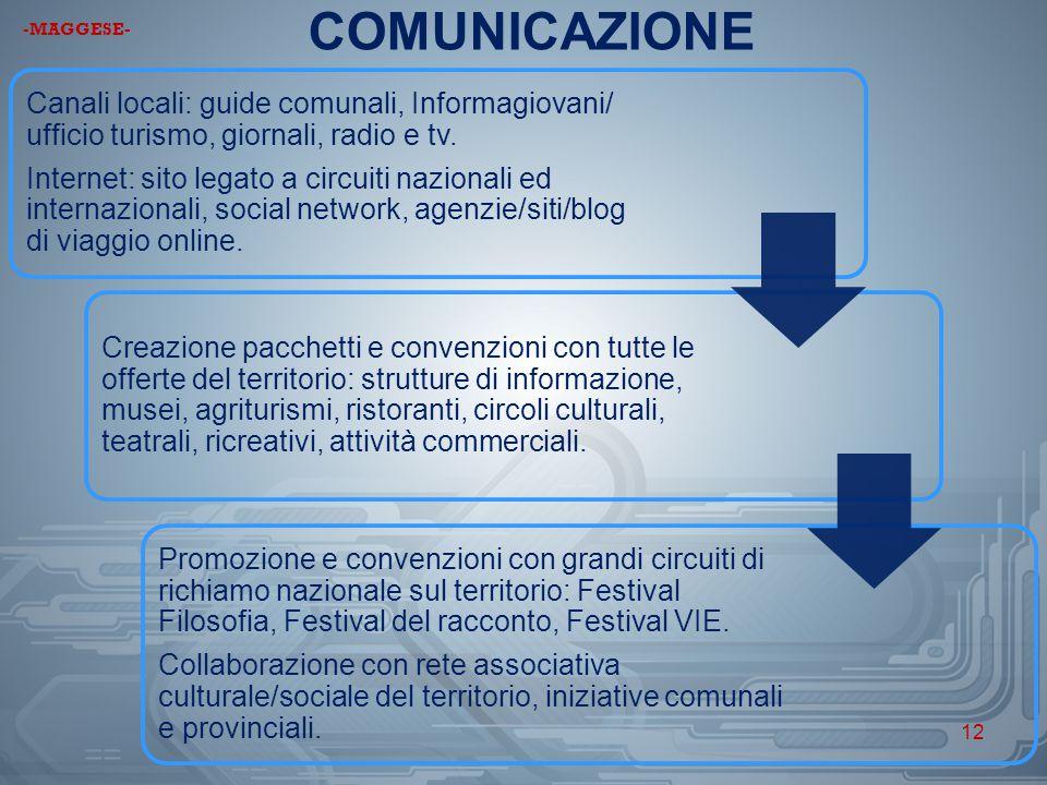 COMUNICAZIONE Canali locali: guide comunali, Informagiovani/ ufficio turismo, giornali, radio e tv. Internet: sito legato a circuiti nazionali ed inte