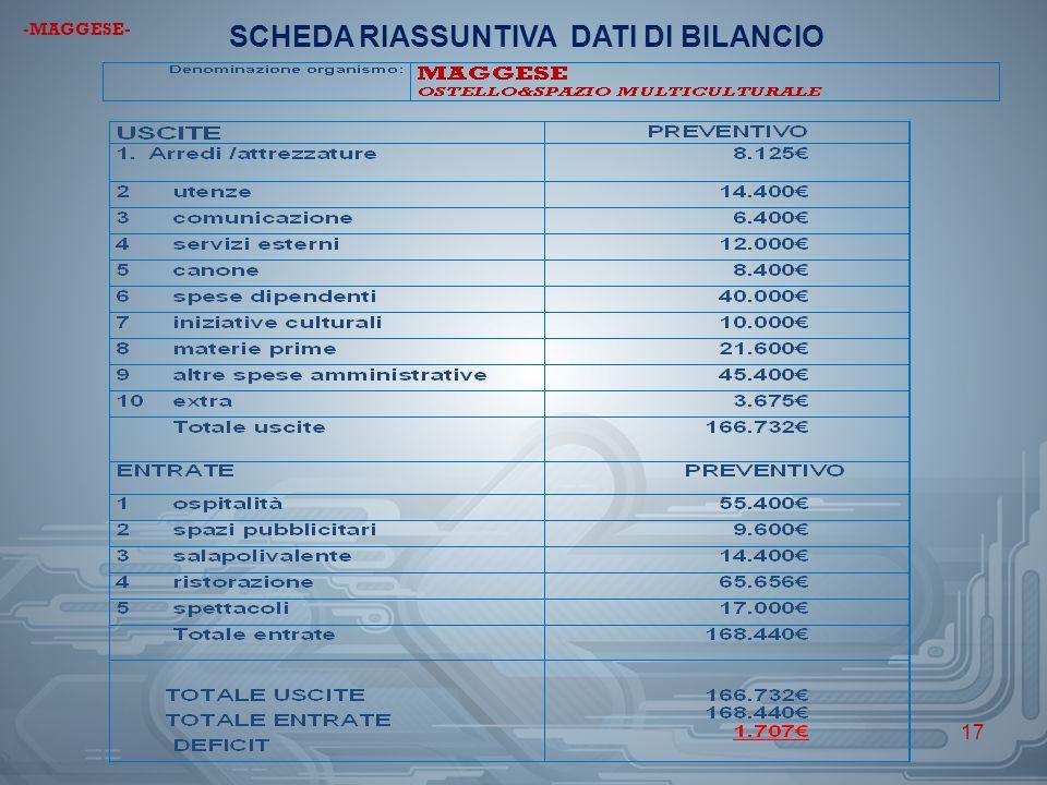 17 SCHEDA RIASSUNTIVA DATI DI BILANCIO -MAGGESE-