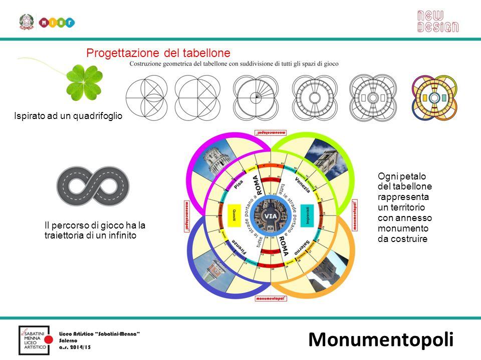 Monumentopoli Progettazione del tabellone Ispirato ad un quadrifoglio Il percorso di gioco ha la traiettoria di un infinito Ogni petalo del tabellone