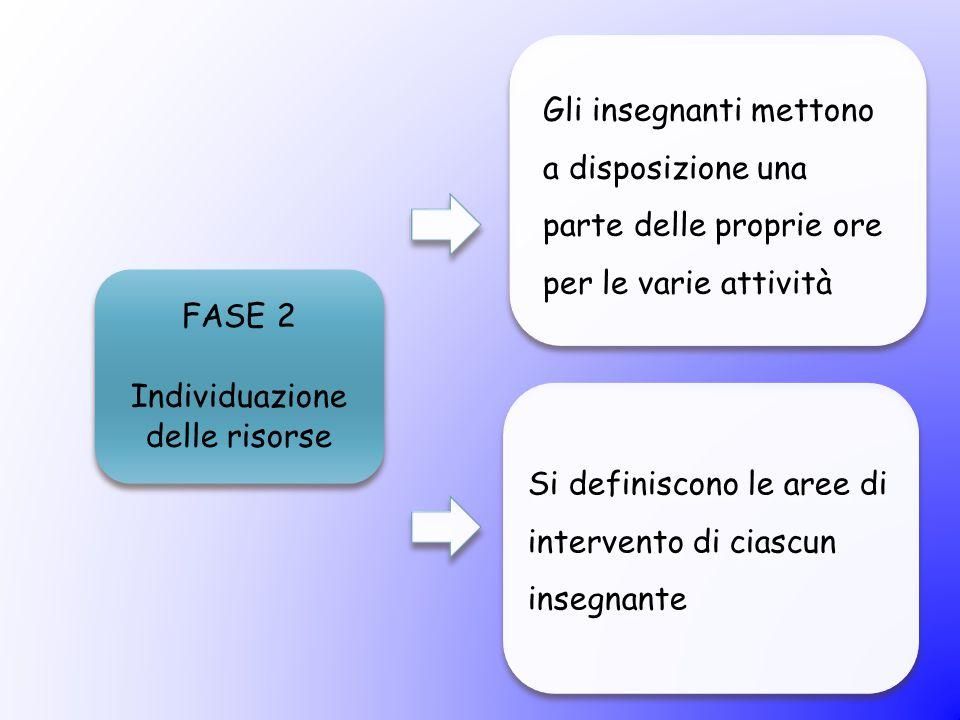 FASE 2 Individuazione delle risorse Gli insegnanti mettono a disposizione una parte delle proprie ore per le varie attività Si definiscono le aree di