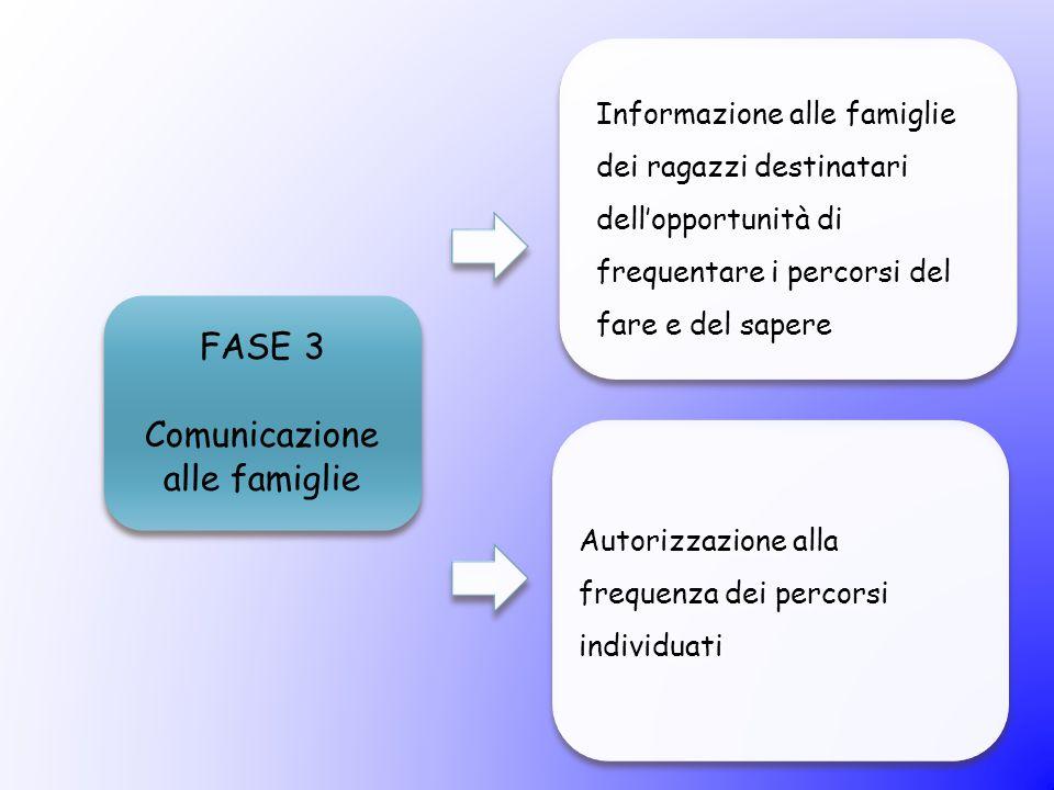 FASE 3 Comunicazione alle famiglie Informazione alle famiglie dei ragazzi destinatari dell'opportunità di frequentare i percorsi del fare e del sapere