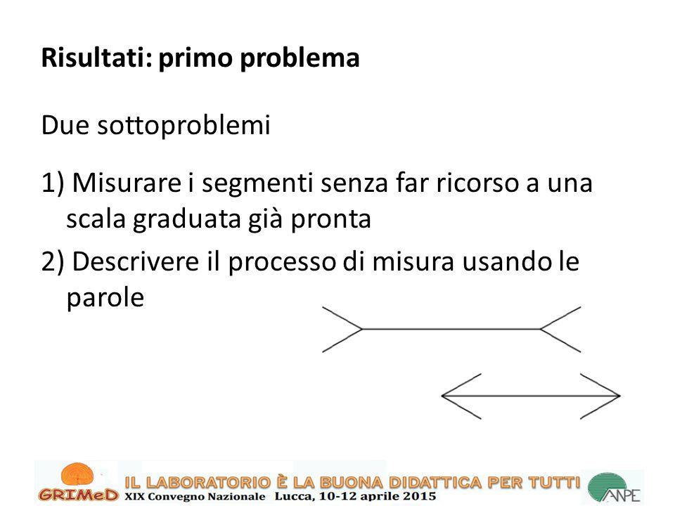 Risultati: primo problema Due sottoproblemi 1) Misurare i segmenti senza far ricorso a una scala graduata già pronta 2) Descrivere il processo di misura usando le parole