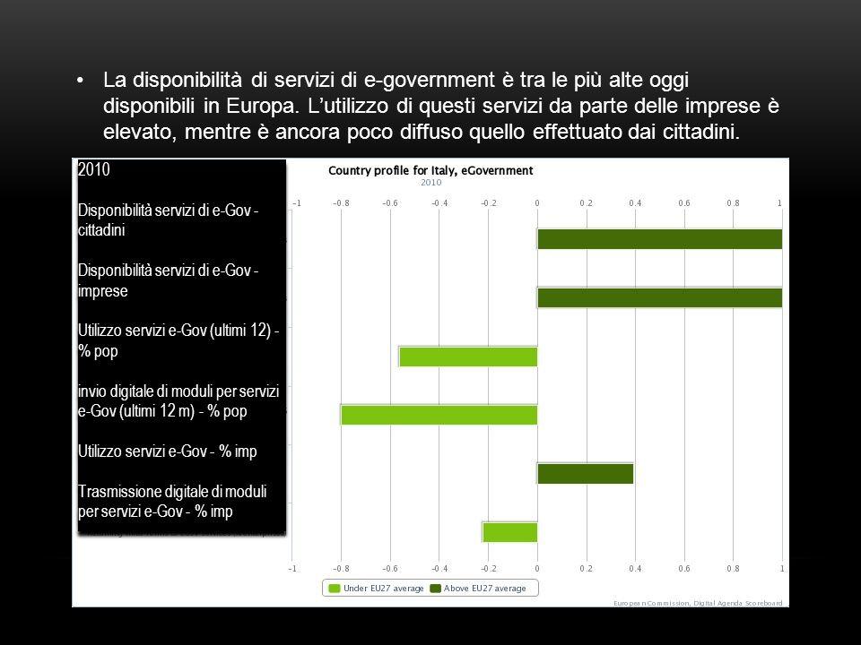 La disponibilità di servizi di e-government è tra le più alte oggi disponibili in Europa.