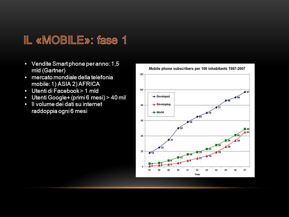 Vendite Smart phone per anno: 1,5 mld (Gartner) mercato mondiale della telefonia mobile: 1) ASIA 2) AFRICA Utenti di Facebook > 1 mld Utenti Google+ (primi 6 mesi) > 40 mil Il volume dei dati su internet raddoppia ogni 6 mesi