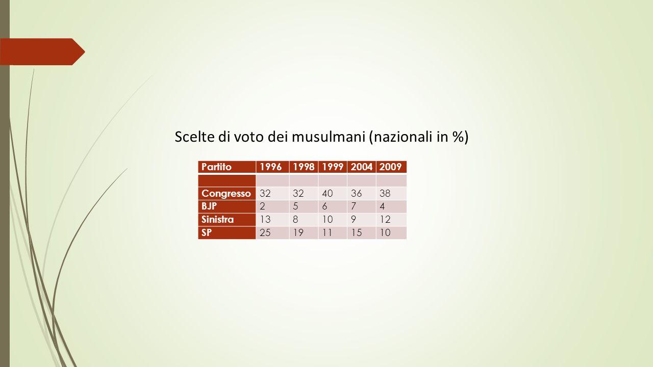 Partito19961998199920042009 Congresso 32 403638 BJP 25674 Sinistra 13810912 SP 2519111510 Scelte di voto dei musulmani (nazionali in %)