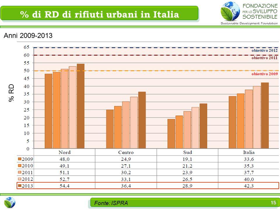 15 Fonte: ISPRA % di RD di rifiuti urbani in Italia % RD Anni 2009-2013