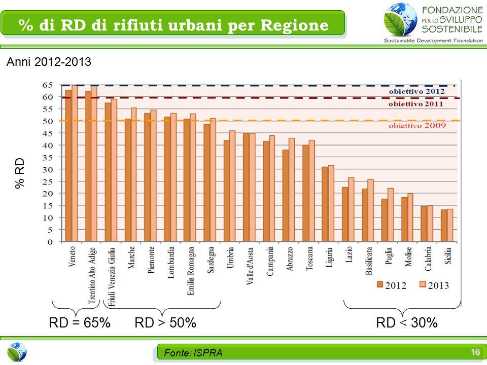 16 Fonte: ISPRA RD = 65% % di RD di rifiuti urbani per Regione RD > 50%RD < 30% Anni 2012-2013 % RD