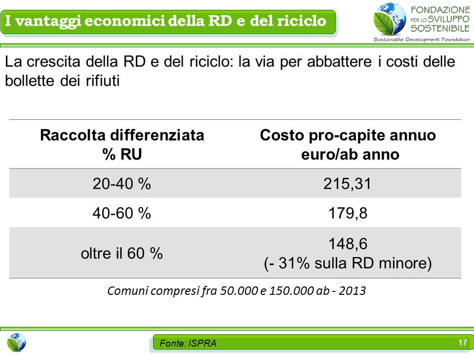 17 I vantaggi economici della RD e del riciclo Comuni compresi fra 50.000 e 150.000 ab - 2013 Raccolta differenziata % RU Costo pro-capite annuo euro/ab anno 20-40 %215,31 40-60 %179,8 oltre il 60 % 148,6 (- 31% sulla RD minore) La crescita della RD e del riciclo: la via per abbattere i costi delle bollette dei rifiuti Fonte: ISPRA