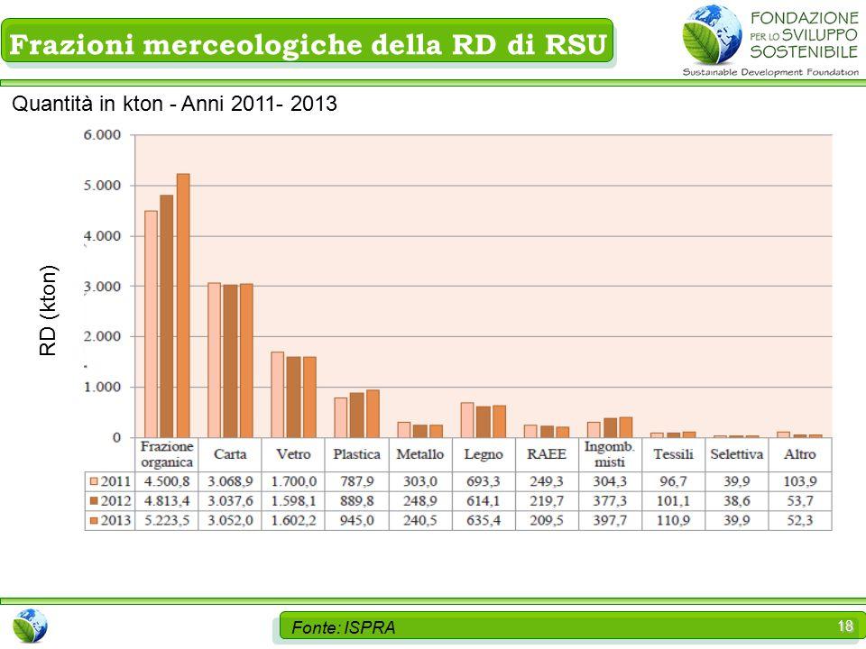 18 Fonte: ISPRA Frazioni merceologiche della RD di RSU Quantità in kton - Anni 2011- 2013 RD (kton)
