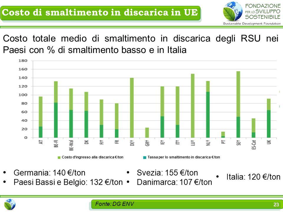 23 Costo totale medio di smaltimento in discarica degli RSU nei Paesi con % di smaltimento basso e in Italia Germania: 140 €/ton Paesi Bassi e Belgio: 132 €/ton Svezia: 155 €/ton Danimarca: 107 €/ton Italia: 120 €/ton Tassa per lo smaltimento in discarica €/tonCosto d'ingresso alla discarica €/ton Costo di smaltimento in discarica in UE Fonte: DG ENV