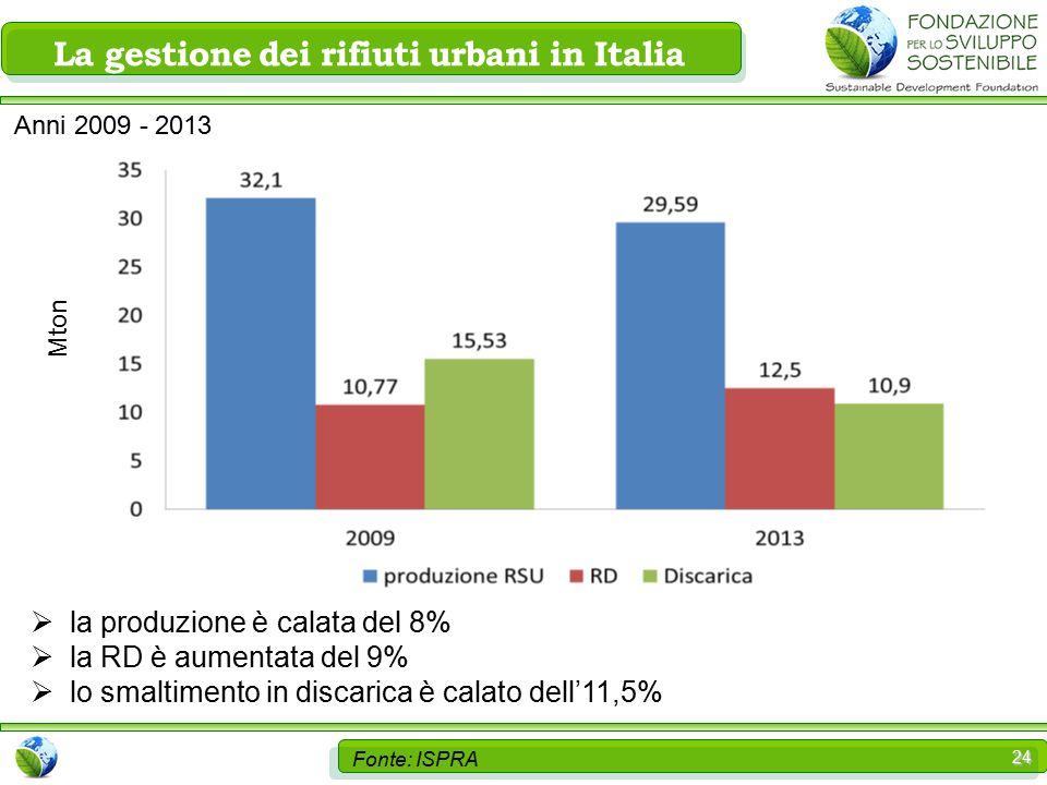 24 Fonte: ISPRA  la produzione è calata del 8%  la RD è aumentata del 9%  lo smaltimento in discarica è calato dell'11,5% La gestione dei rifiuti urbani in Italia Anni 2009 - 2013 Mton