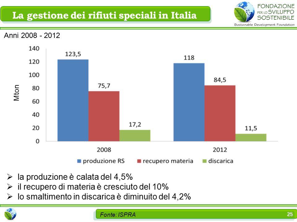 25  la produzione è calata del 4,5%  il recupero di materia è cresciuto del 10%  lo smaltimento in discarica è diminuito del 4,2% La gestione dei rifiuti speciali in Italia Anni 2008 - 2012 Mton Fonte: ISPRA
