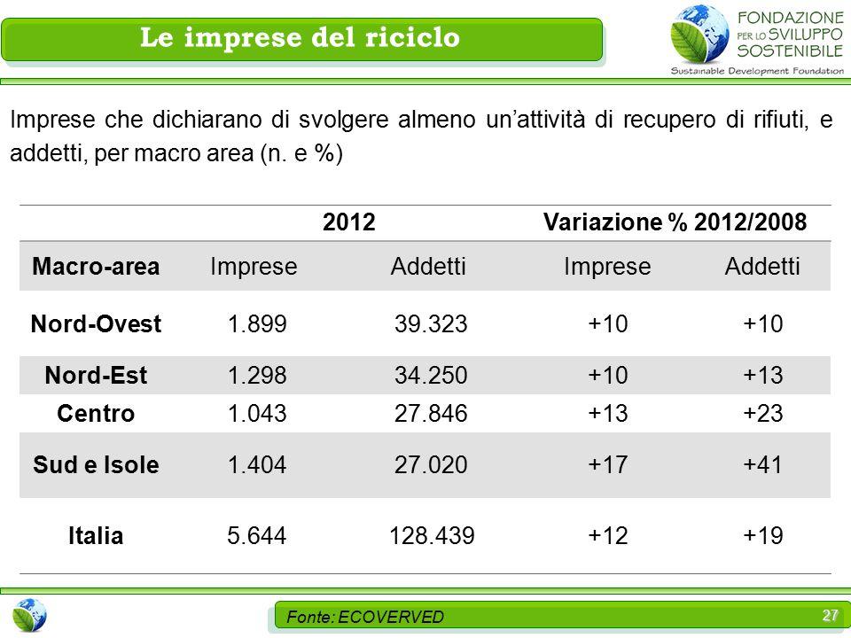 27 Le imprese del riciclo 2012Variazione % 2012/2008 Macro-area ImpreseAddettiImpreseAddetti Nord-Ovest 1.899 39.323+10 Nord-Est 1.298 34.250+10+13 Centro 1.043 27.846+13+23 Sud e Isole 1.404 27.020+17+41 Italia 5.644 128.439+12+19 Fonte: ECOVERVED Imprese che dichiarano di svolgere almeno un'attività di recupero di rifiuti, e addetti, per macro area (n.