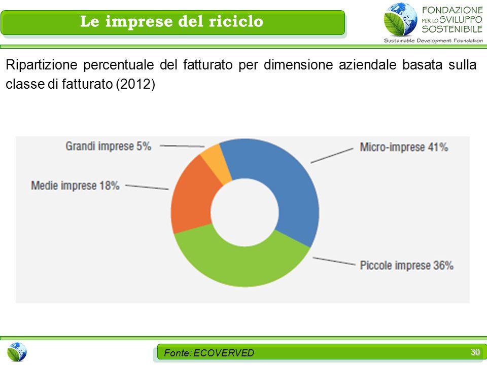 30 Le imprese del riciclo Fonte: ECOVERVED Ripartizione percentuale del fatturato per dimensione aziendale basata sulla classe di fatturato (2012)