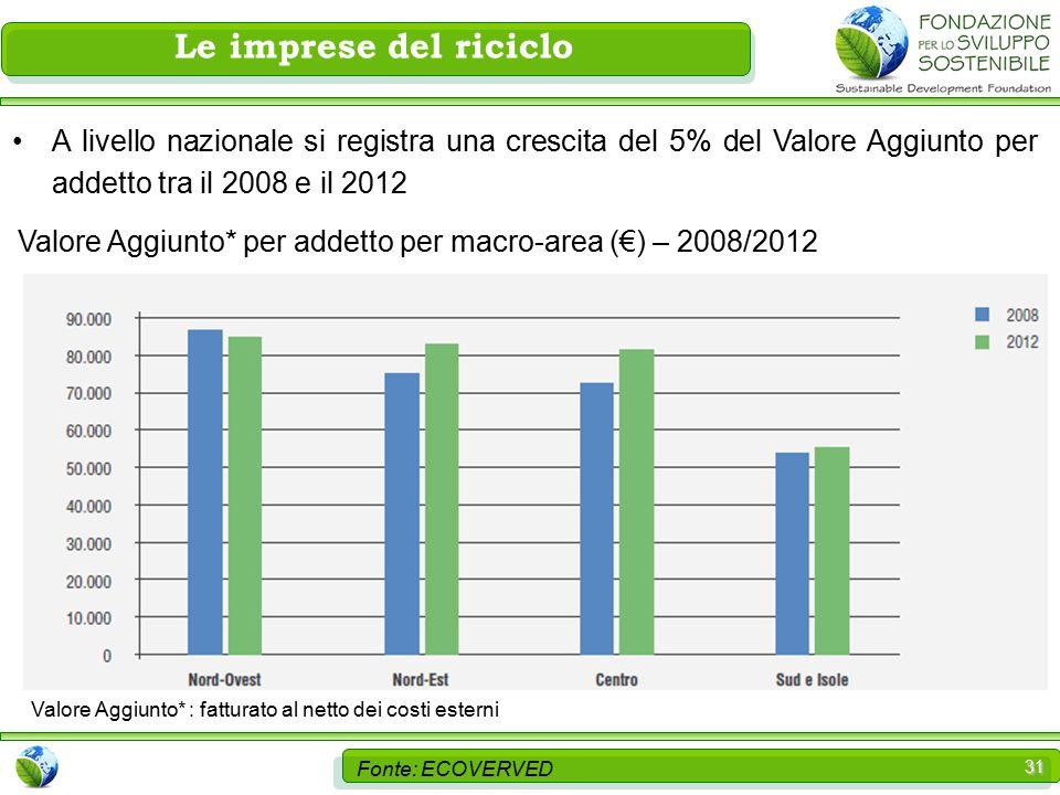31 Le imprese del riciclo Fonte: ECOVERVED A livello nazionale si registra una crescita del 5% del Valore Aggiunto per addetto tra il 2008 e il 2012 Valore Aggiunto* per addetto per macro-area (€) – 2008/2012 Valore Aggiunto* : fatturato al netto dei costi esterni