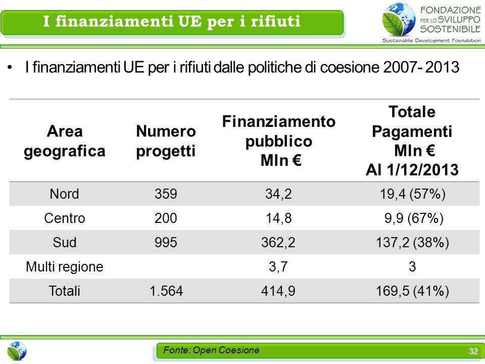32 I finanziamenti UE per i rifiuti Area geografica Numero progetti Finanziamento pubblico Mln € Totale Pagamenti Mln € Al 1/12/2013 Nord35934,219,4 (57%) Centro20014,8 9,9 (67%) Sud995362,2137,2 (38%) Multi regione3,73 Totali1.564414,9169,5 (41%) I finanziamenti UE per i rifiuti dalle politiche di coesione 2007- 2013 Fonte: Open Coesione