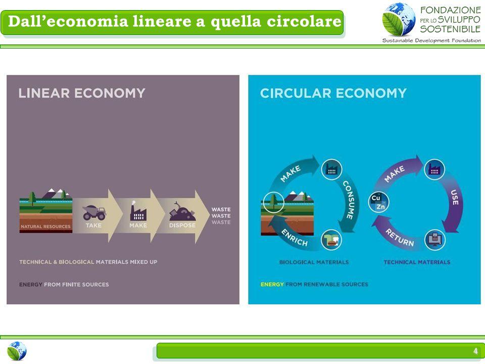 4 Dall'economia lineare a quella circolare
