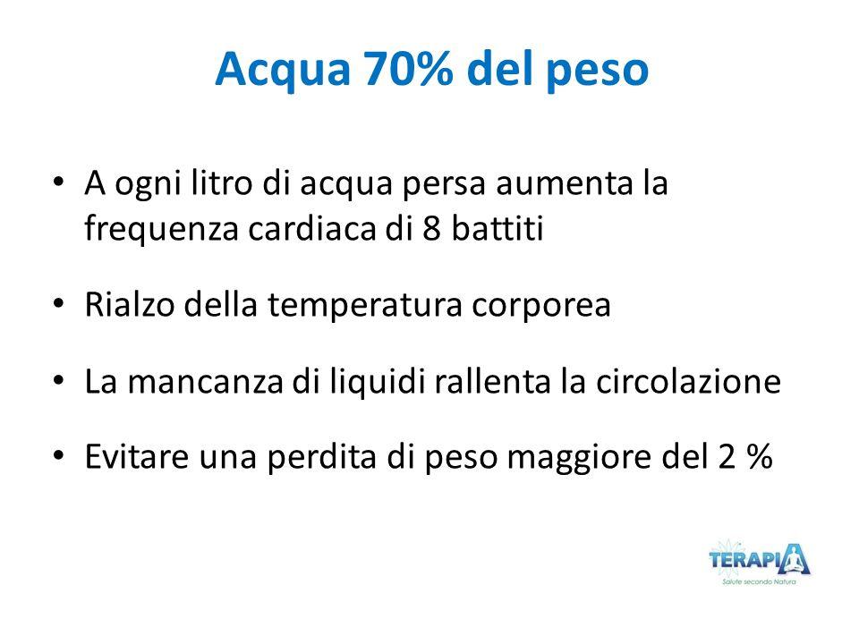 Acqua 70% del peso A ogni litro di acqua persa aumenta la frequenza cardiaca di 8 battiti Rialzo della temperatura corporea La mancanza di liquidi ral