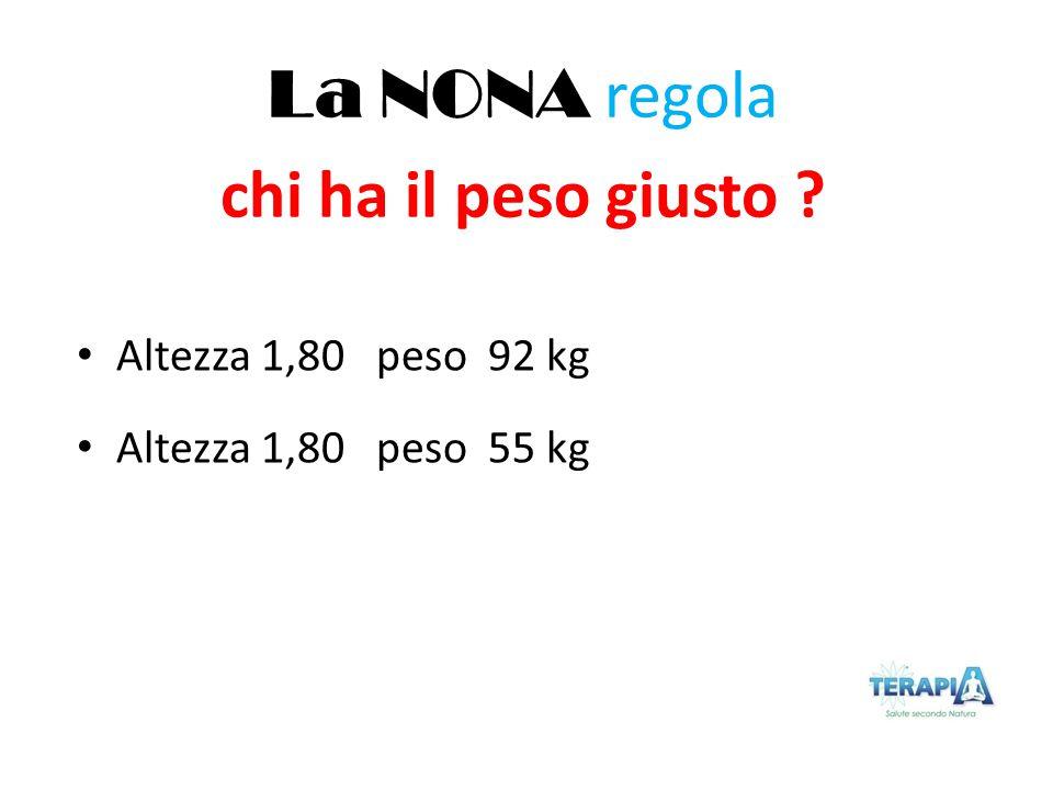 Altezza 1,80 peso 92 kg Altezza 1,80 peso 55 kg La NONA regola chi ha il peso giusto ?