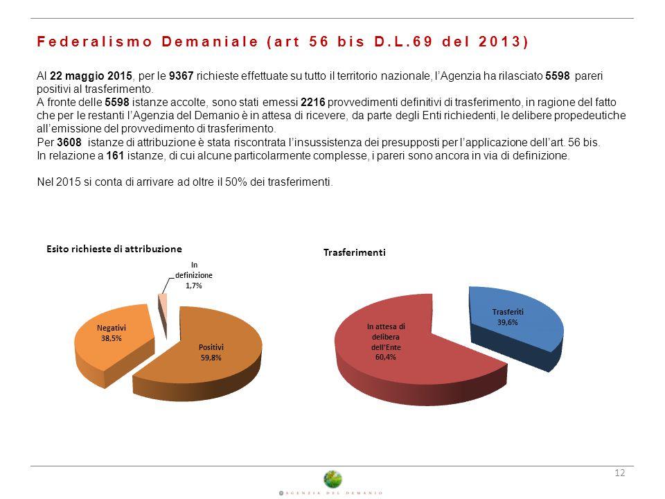Federalismo Demaniale (art 56 bis D.L.69 del 2013) Al 22 maggio 2015, per le 9367 richieste effettuate su tutto il territorio nazionale, l'Agenzia ha