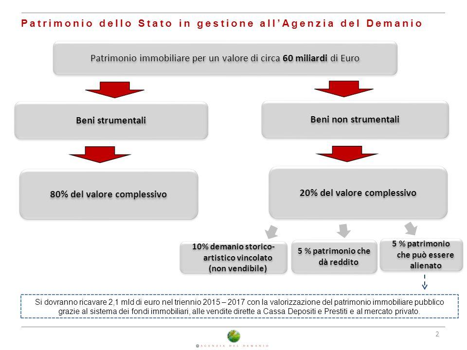 2 Patrimonio dello Stato in gestione all'Agenzia del Demanio Patrimonio immobiliare per un valore di circa 60 miliardi di Euro Beni non strumentali 20
