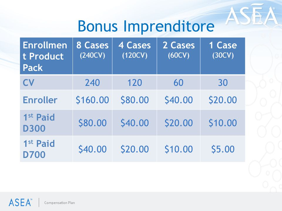 Bonus Imprenditore 1-time bonus at the time of enrollment Enrollmen t Product Pack 8 Cases (240CV) 4 Cases (120CV) 2 Cases (60CV) 1 Case (30CV) CV2401206030 Enroller$160.00$80.00$40.00$20.00 1 st Paid D300 $80.00$40.00$20.00$10.00 1 st Paid D700 $40.00$20.00$10.00$5.00 Compensation Plan