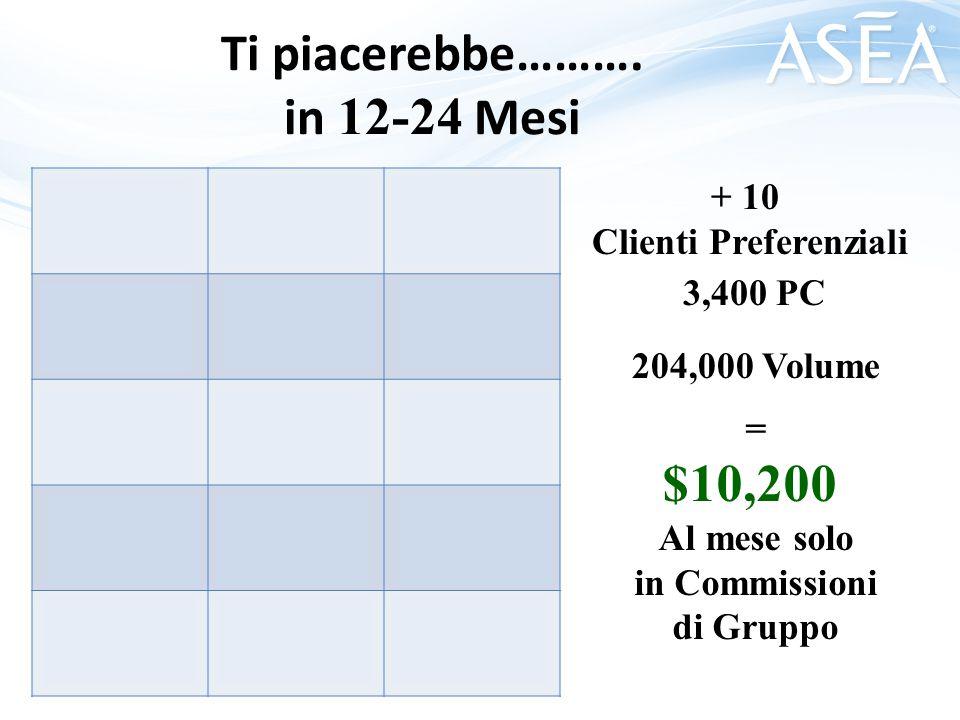 5 25 125 625 780 E se fossero 5 ? $10,000 alla SETTIMANA solo in Commissioni di Gruppo =