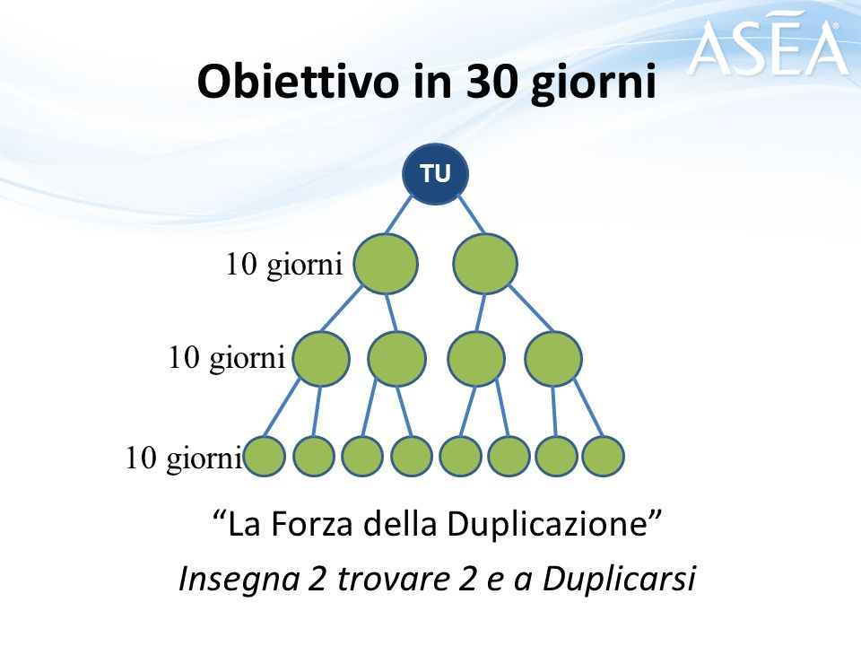 """Obiettivo in 30 giorni """"La Forza della Duplicazione"""" Insegna 2 trovare 2 e a Duplicarsi TU 10 giorni"""