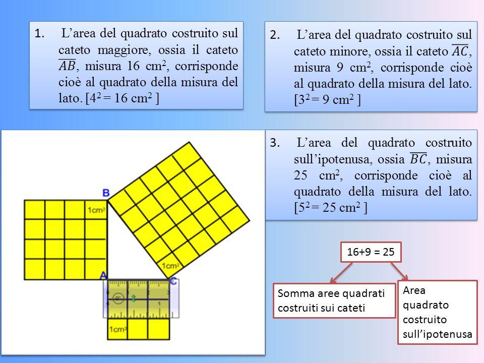 16+9 = 25 Somma aree quadrati costruiti sui cateti Area quadrato costruito sull'ipotenusa