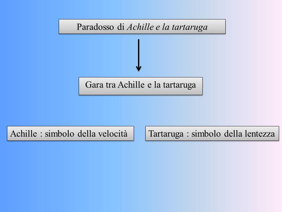 Gara tra Achille e la tartaruga Paradosso di Achille e la tartaruga Achille : simbolo della velocità Tartaruga : simbolo della lentezza