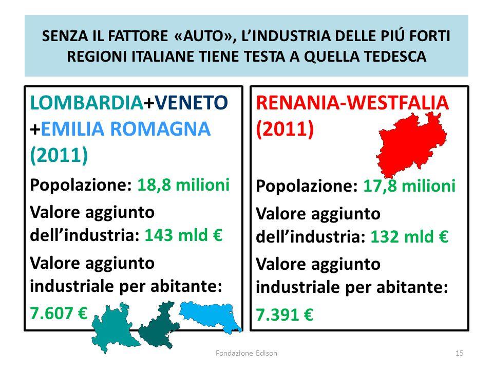 SENZA IL FATTORE «AUTO», L'INDUSTRIA DELLE PIÚ FORTI REGIONI ITALIANE TIENE TESTA A QUELLA TEDESCA LOMBARDIA+VENETO +EMILIA ROMAGNA (2011) Popolazione: 18,8 milioni Valore aggiunto dell'industria: 143 mld € Valore aggiunto industriale per abitante: 7.607 € RENANIA-WESTFALIA (2011) Popolazione: 17,8 milioni Valore aggiunto dell'industria: 132 mld € Valore aggiunto industriale per abitante: 7.391 € Fondazione Edison15