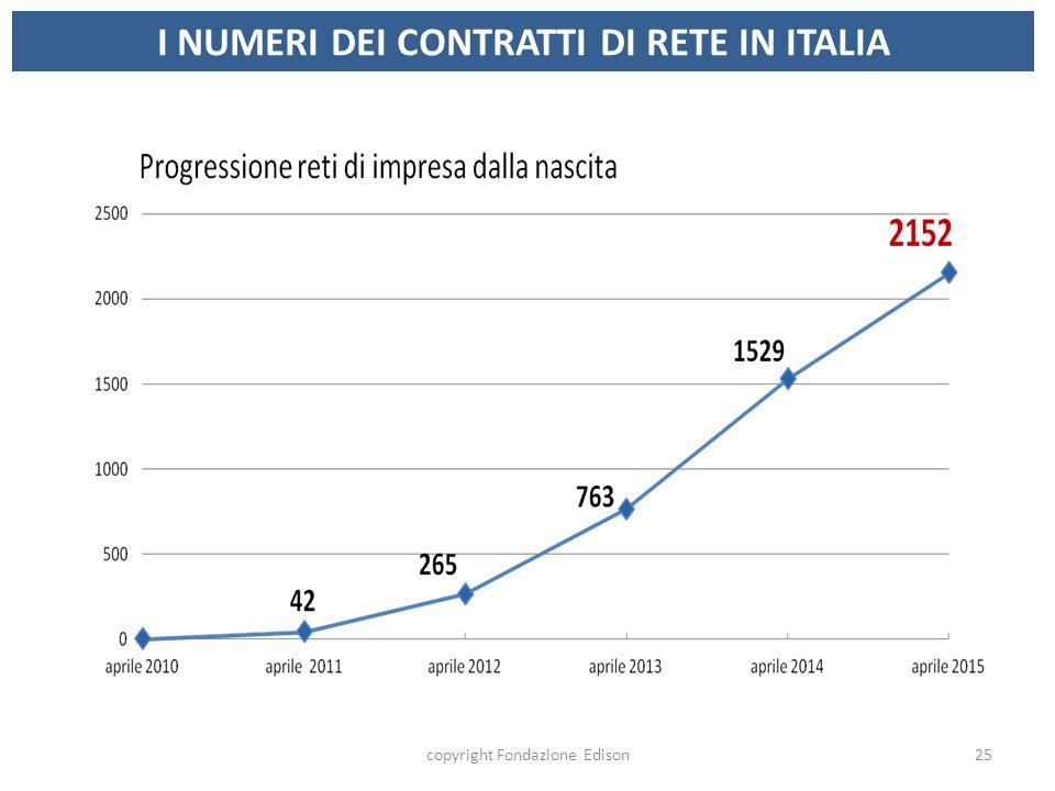 I NUMERI DEI CONTRATTI DI RETE IN ITALIA copyright Fondazione Edison25