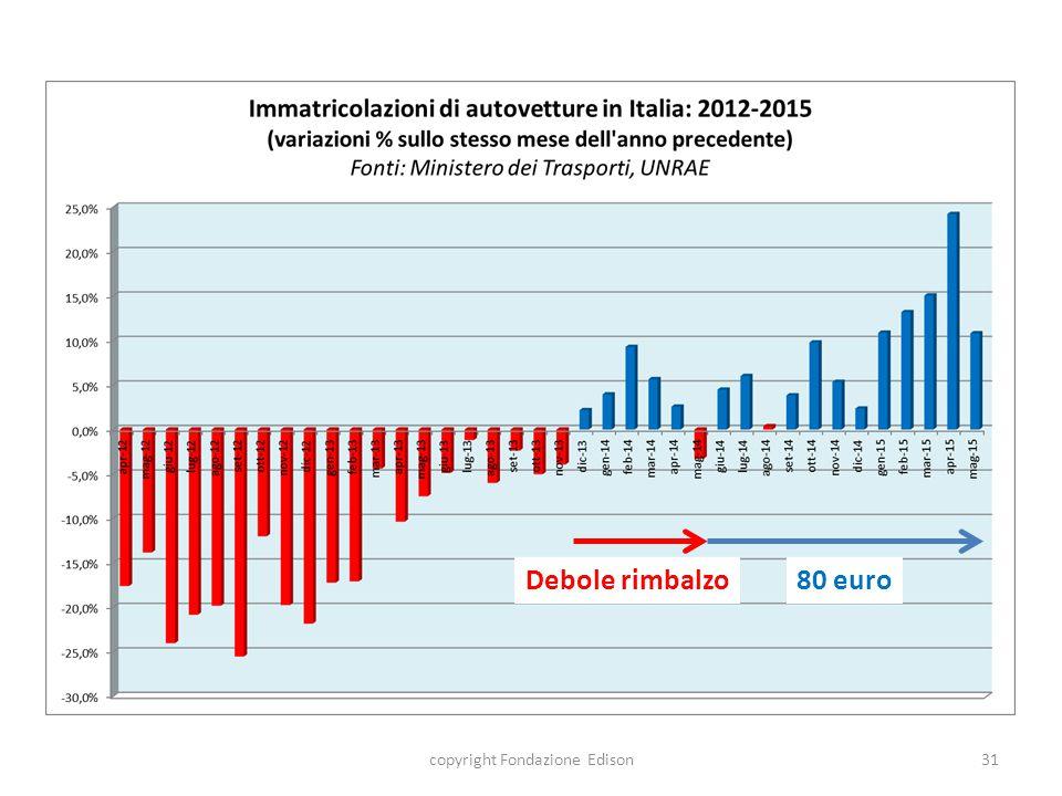 Debole rimbalzo copyright Fondazione Edison31