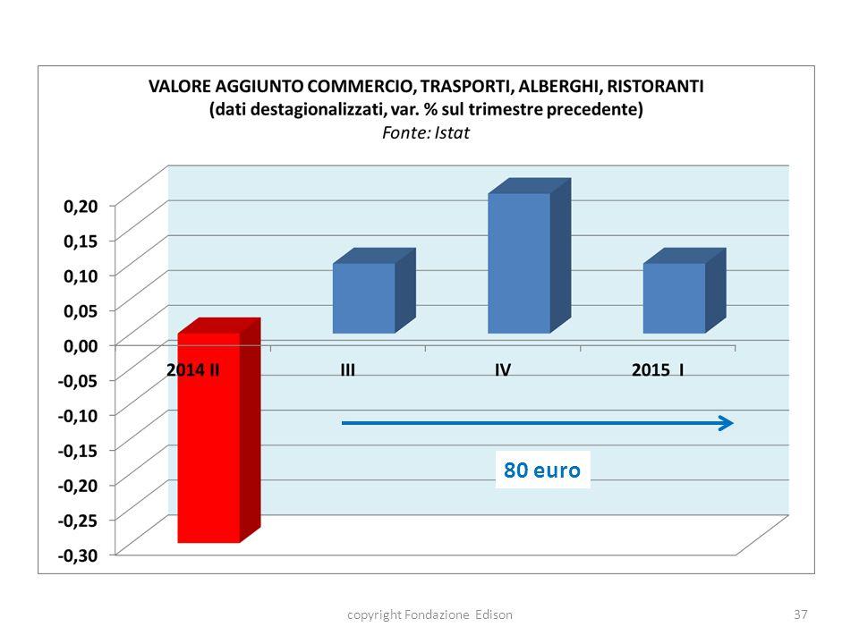 80 euro copyright Fondazione Edison37