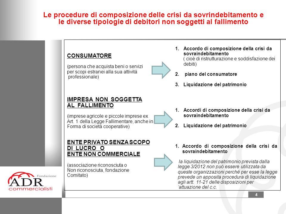4 Le procedure di composizione delle crisi da sovrindebitamento e le diverse tipologie di debitori non soggetti al fallimento CONSUMATORE (persona che