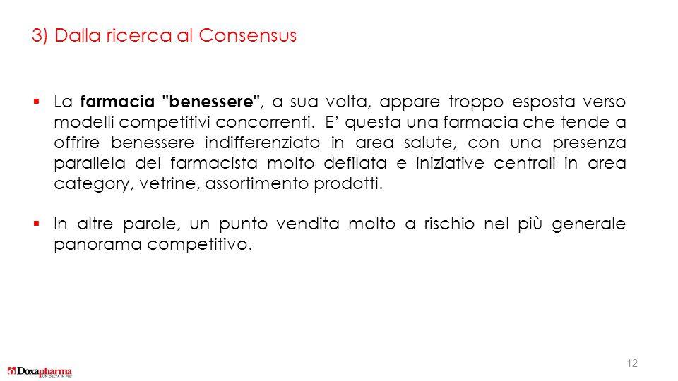 3) Dalla ricerca al Consensus  La farmacia