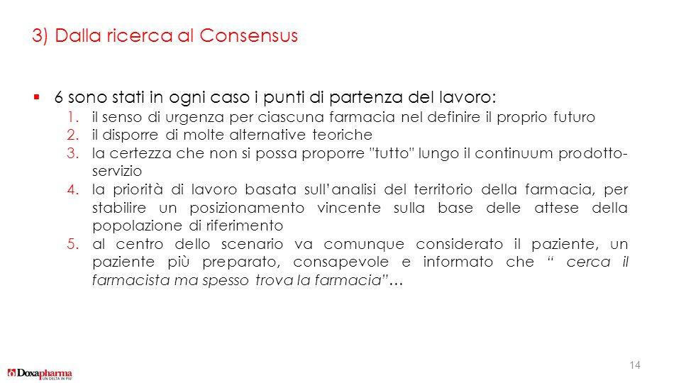 3) Dalla ricerca al Consensus  6 sono stati in ogni caso i punti di partenza del lavoro: 1.il senso di urgenza per ciascuna farmacia nel definire il
