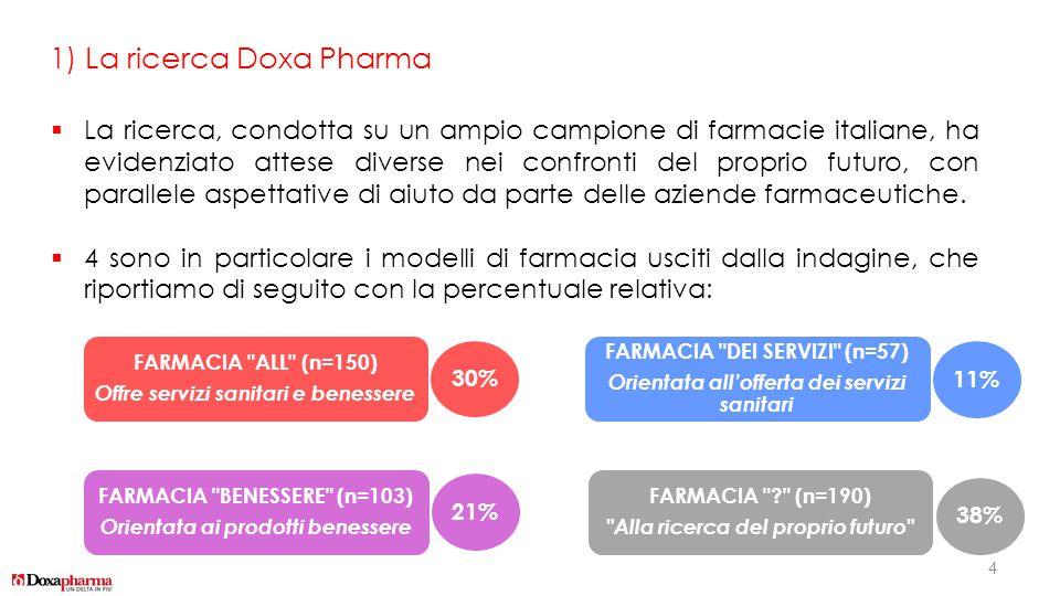 1) La ricerca Doxa Pharma  La ricerca, condotta su un ampio campione di farmacie italiane, ha evidenziato attese diverse nei confronti del proprio fu